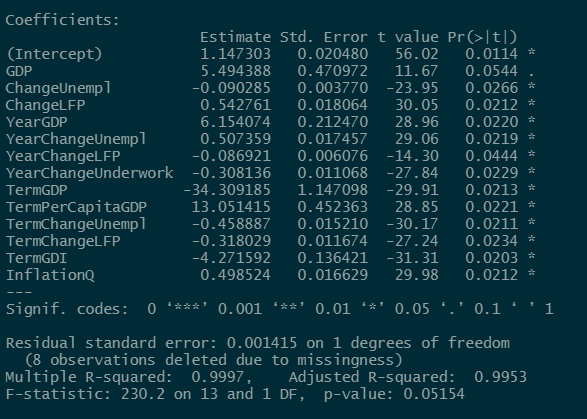 Overfit regression output